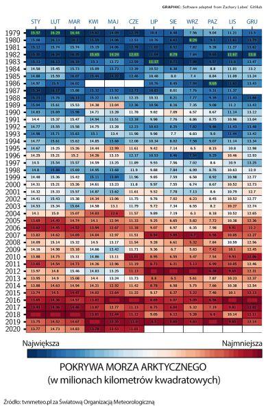 Poziom pokrywy Morza Arktycznego na przestrzeni lat (tvnmeteo.pl za WMO)