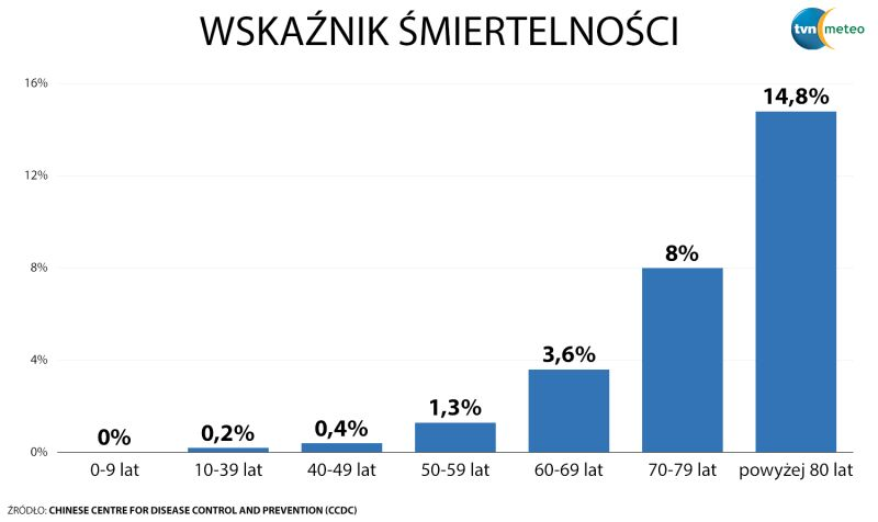 Wskaźnik śmiertelności względem wieku (tvnmeteo.pl za CCDC)